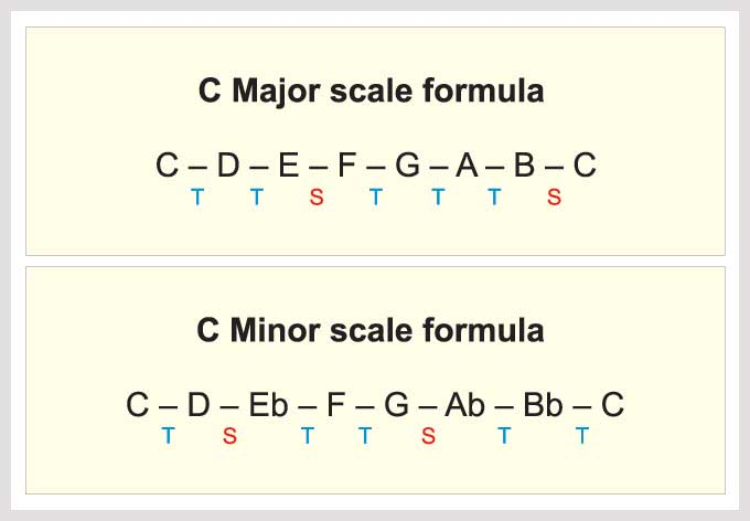 major and minor scales piano pdf