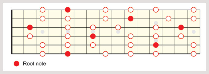 A minor pentatonic - all areas