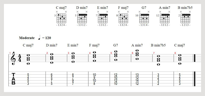 Harmony and theory bible (part 3) - Major Scale - Live4guitar ...