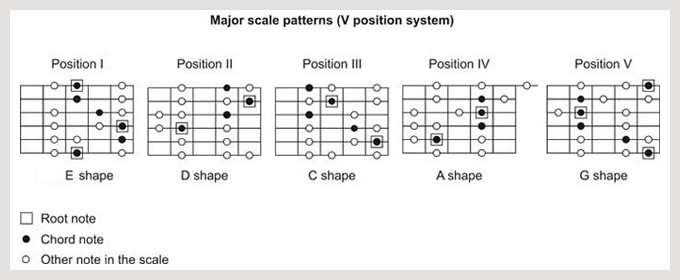 Harmony and theory bible (part 3) - Major Scale ...
