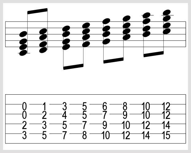 The Ii V I Explained Part 1 Live4guitar Online Guitar Community