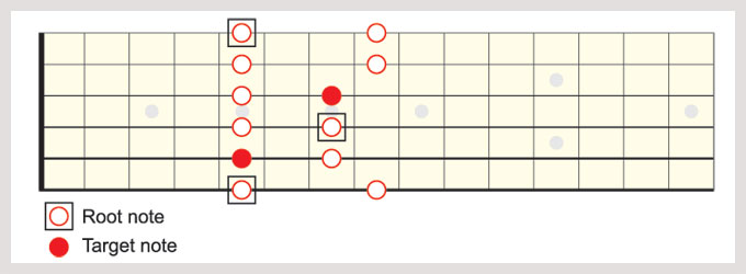 A minor pentatonic (shape I) with all D target notes highlighted