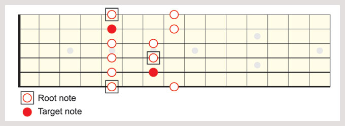 A minor pentatonic (shape I) with all E target notes highlighted