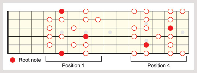 A Lydian Dominant scale