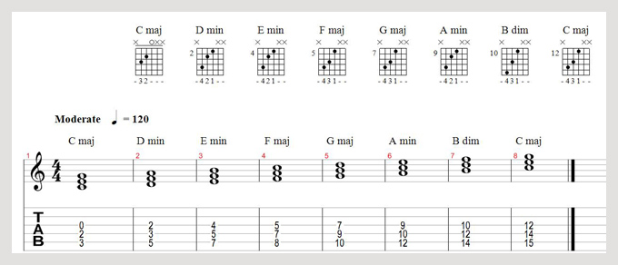 Major Triads Guitar : harmony and theory bible part 3 major scale live4guitar online guitar community ~ Hamham.info Haus und Dekorationen