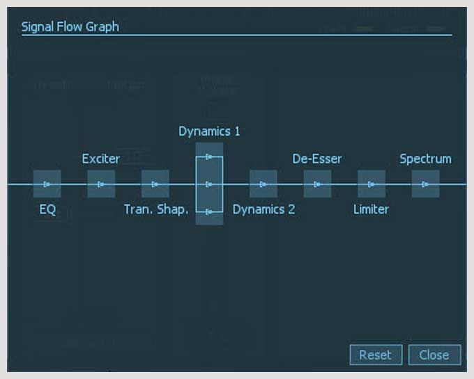 iZotope Alloy 2 Signal Flow Graph